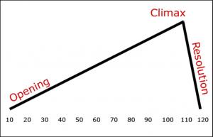 climax gráfico