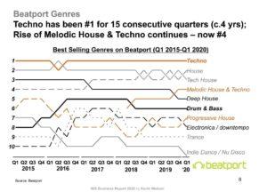 situación actual música electrónica por géneros