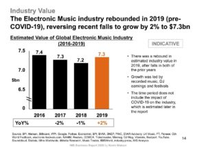 música electrónica informe de ganancias